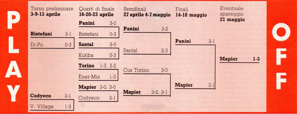 Il tabellone Play off 1984/85